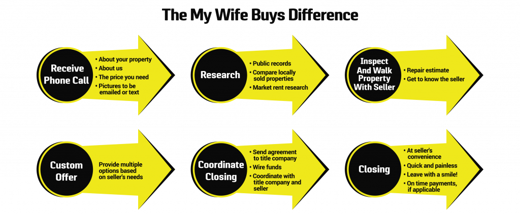 My Wife Buys - The Difference